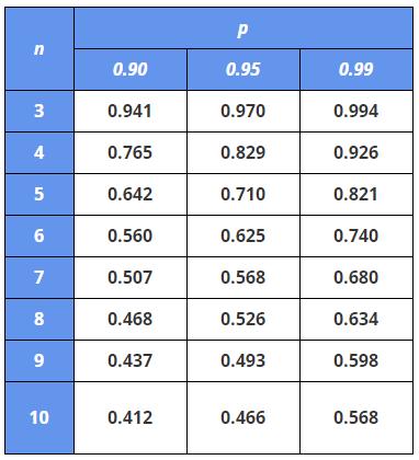 Таблица значений Q-критерия