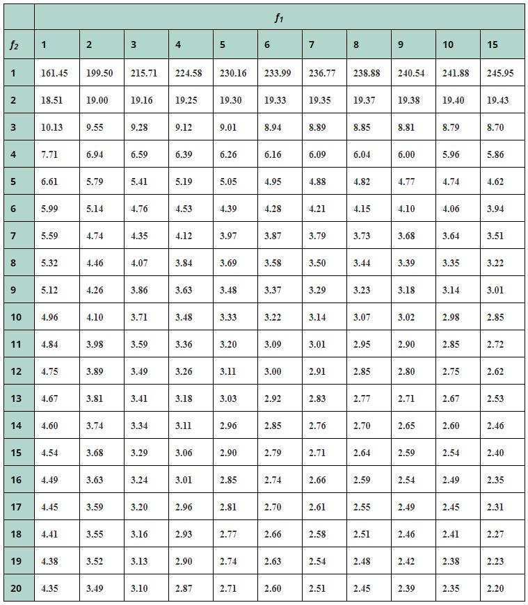 Таблица значений критерия Фишера