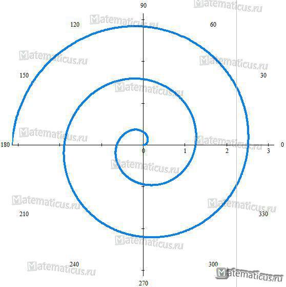 Архимедова спираль