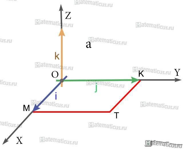 Единичные векторы (орты) рисунок