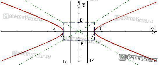 Гипербола рисунок 2