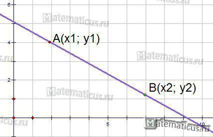 График уравнение прямой через две точки