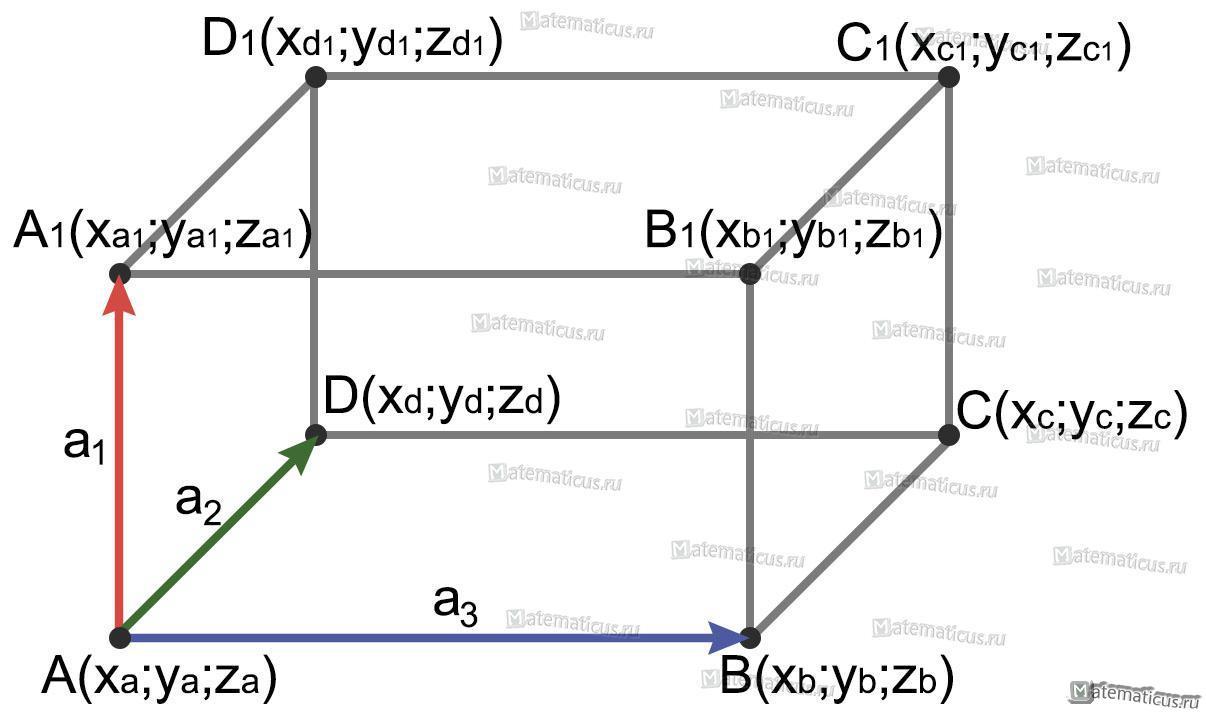 Параллелепипед на трех векторах рисунок