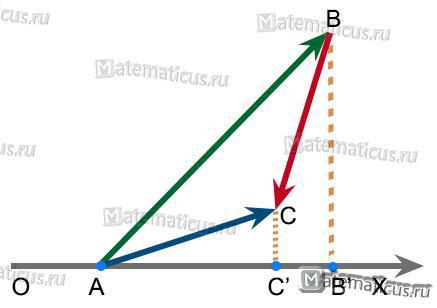 Проекция двух векторов на ось