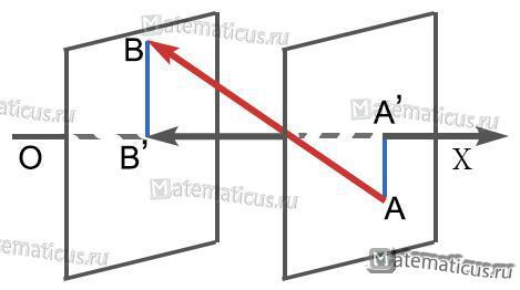 Проекция вектора рисунок