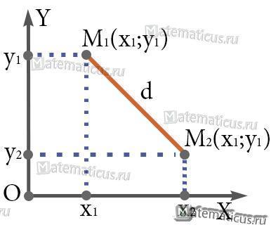 Расстояние между двумя точками на плоскости