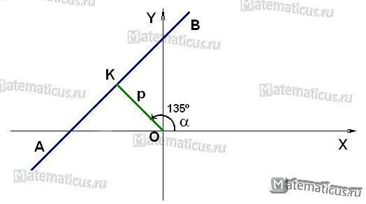 Рисунок нормальное уравнение прямой