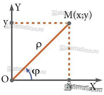 Связь между полярными координатами и прямоугольными