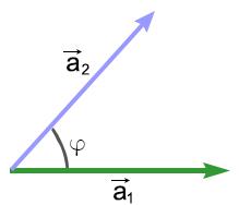 Угол между векторами рисунок