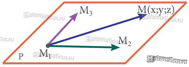Уравнение плоскости, проходящей через три точки рисунок