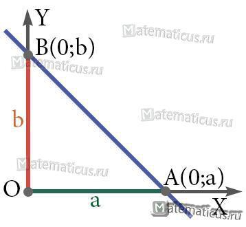 Уравнение прямой в отрезках рисунок