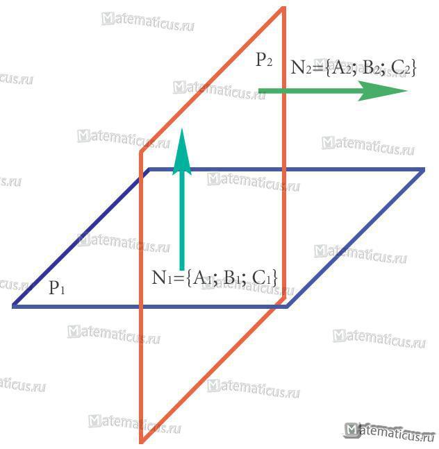 Условие перпендикулярности плоскостей