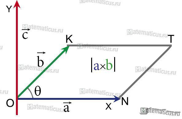 Векторное произведение двух векторов рисунок