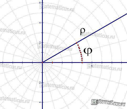 полярная система координат рисунок