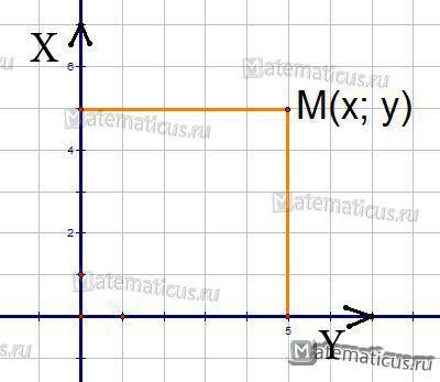 прямоугольная система координат рисунок