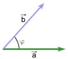 скалярное произведение векторов рисунок