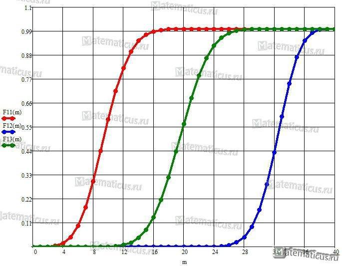 Функция распределения биномиальный закон график