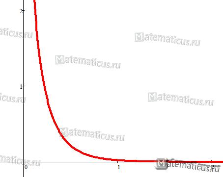 Гамма распределение график