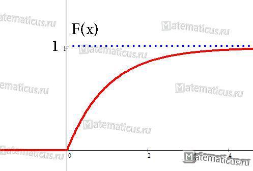 График функции распределения по показательному закону