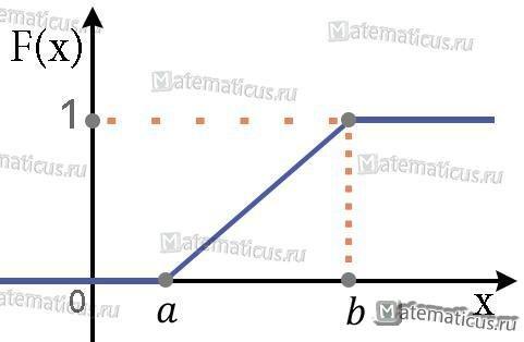 График функции распределения