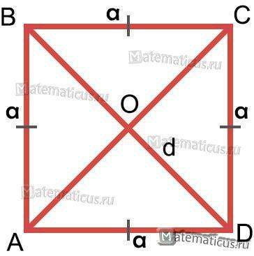 Квадрат диагонали