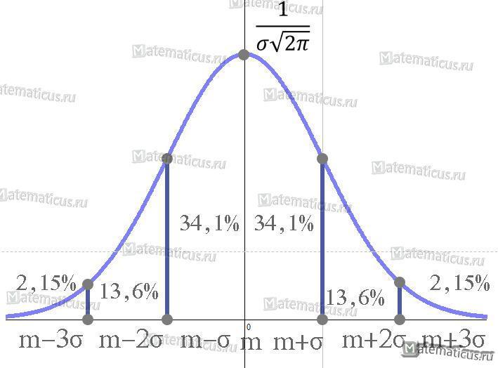 Нормальное распределение график