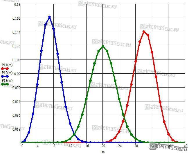 Плотность распределения биномиальный закон график