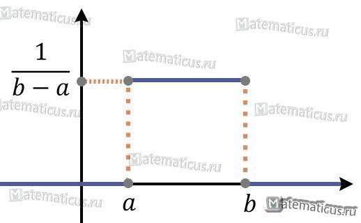 Равномерное распределение рисунок