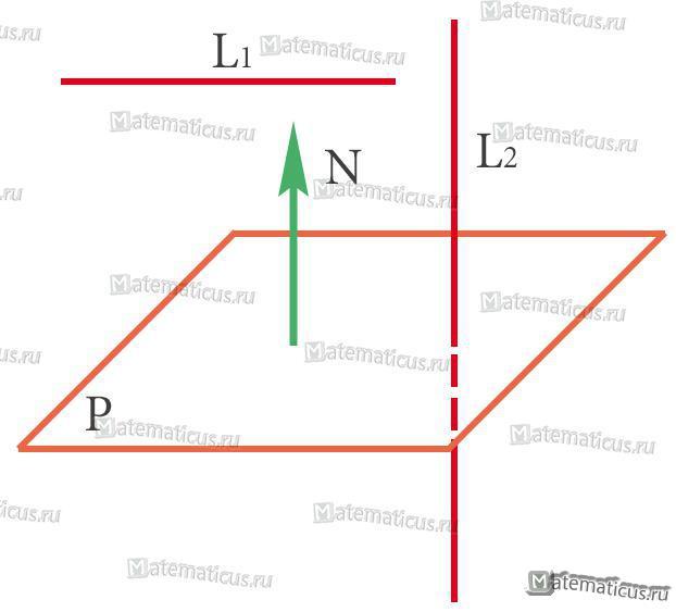 Условия параллельности и перпендикулярности прямой и плоскости
