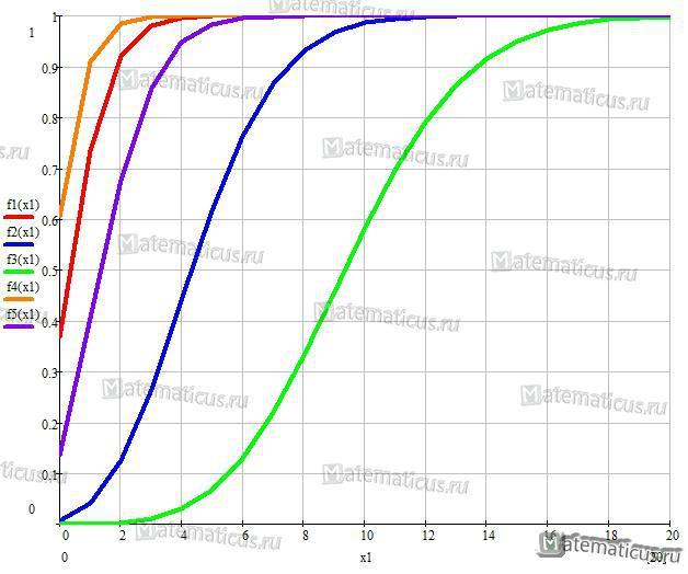 функция распределения график