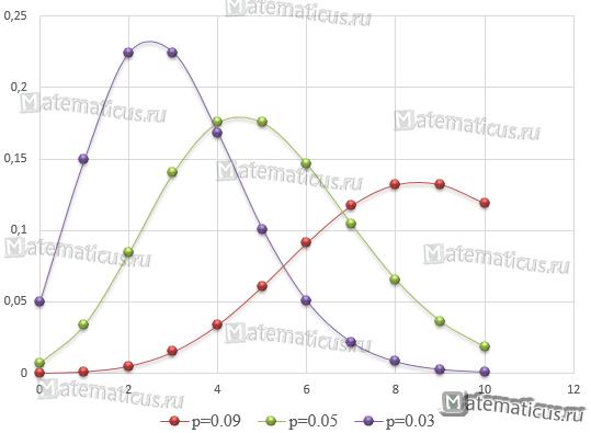 график закон распределения пример