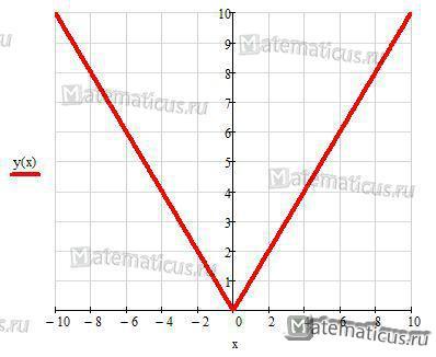График модуль x