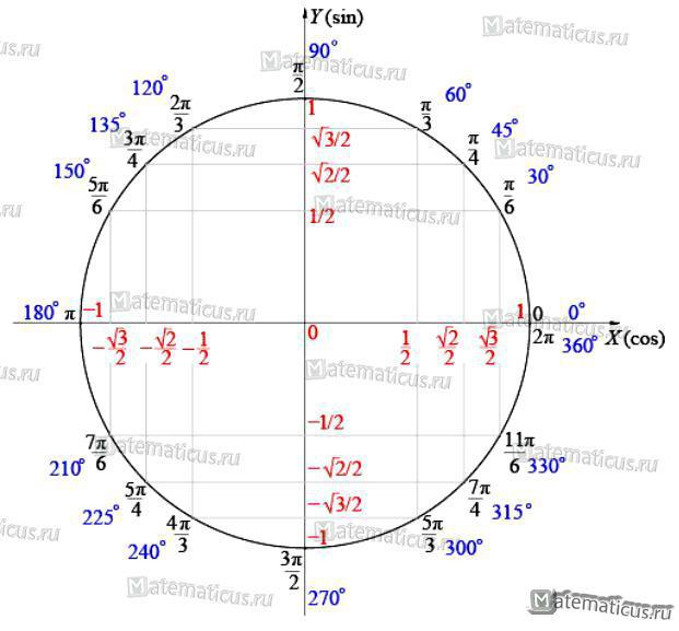 Тригонометрический круг