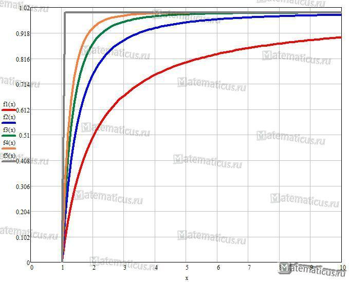 Функция распределения Парето график