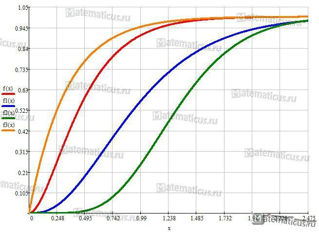 График функции вероятности