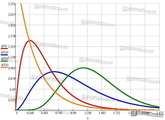 График плотности вероятности