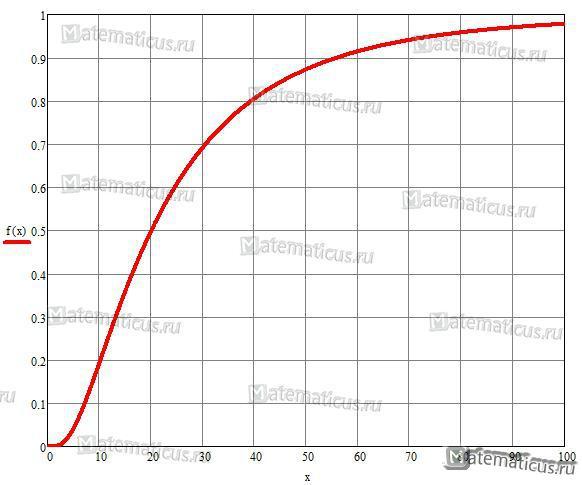 Логарифмическое нормальное распределение функция распределения график