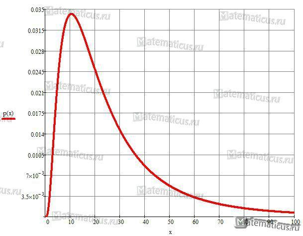 Логарифмическое нормальное распределение плотность распределения график