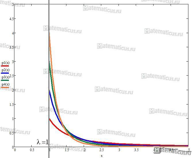 Плотность распределения Парето график