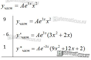 частное решение уравнения