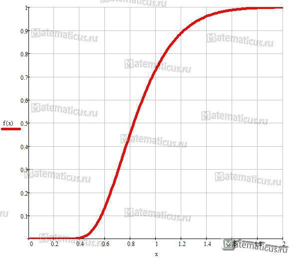 график функции распределения Колмогорова