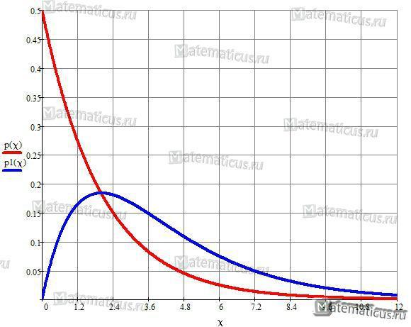 график плотности распределения