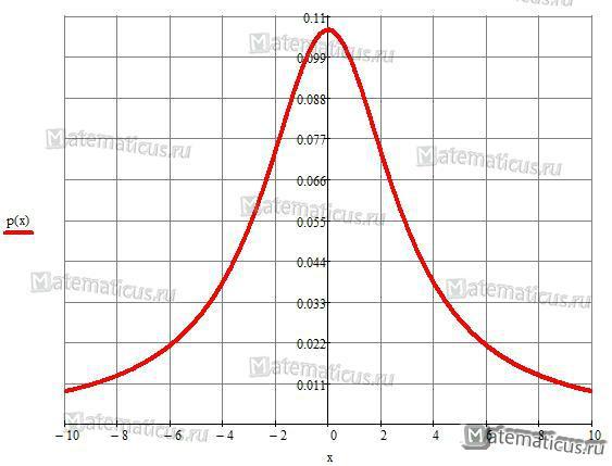 плотность распределения график