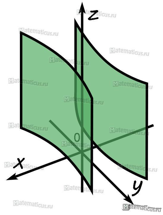 Гиперболический цилиндр второго порядка