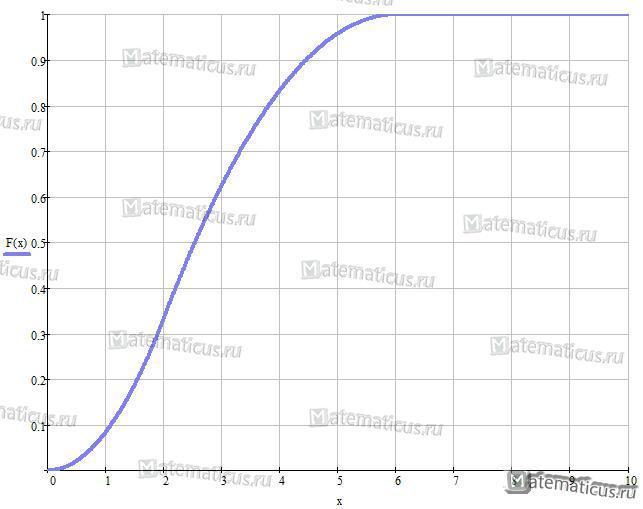 График функции распределения СВ