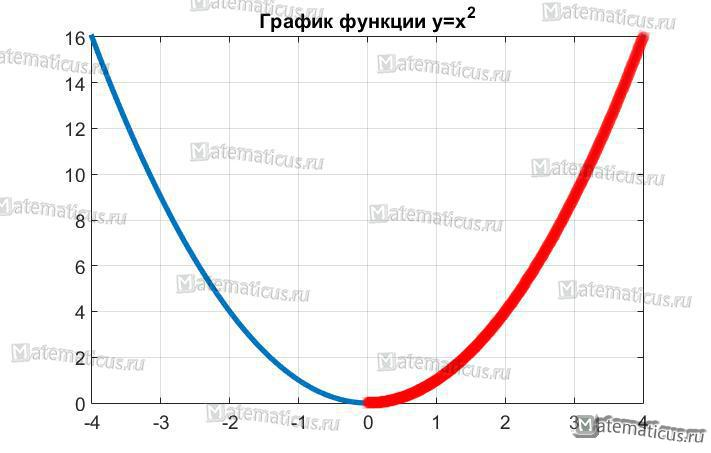 График функции x в квадрате