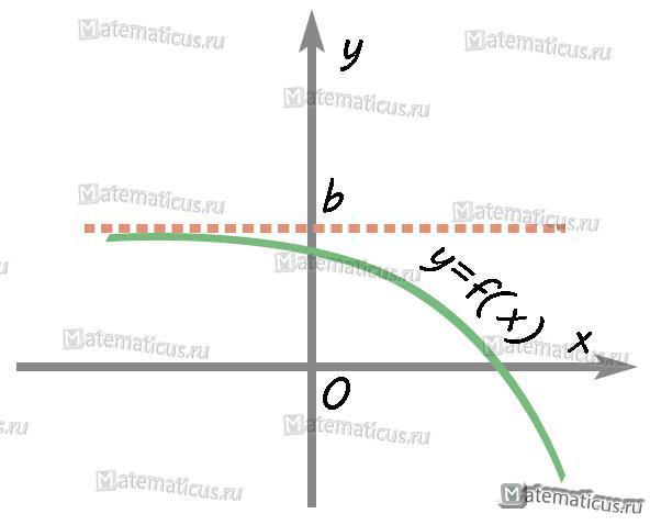 График горизонтальная асимптота