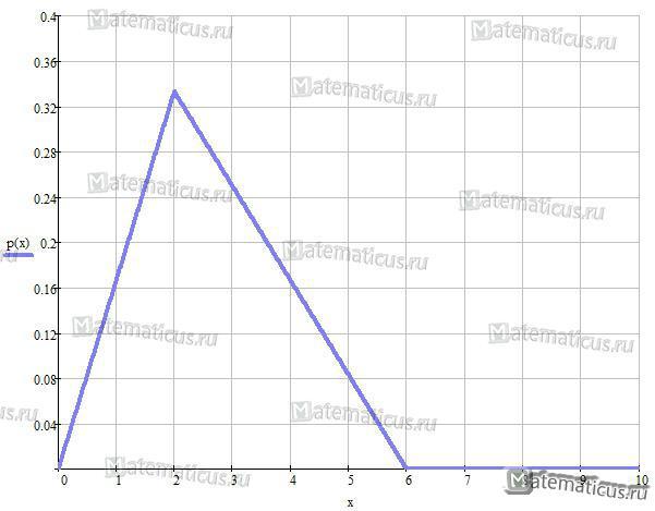 График плотности распределения СВ