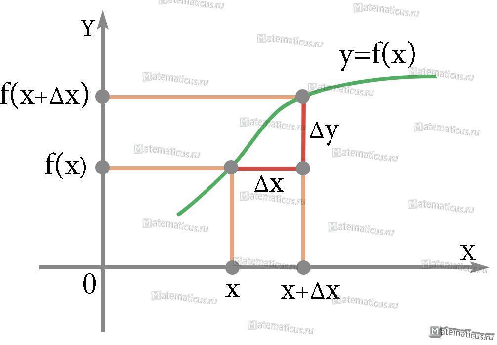 График производная