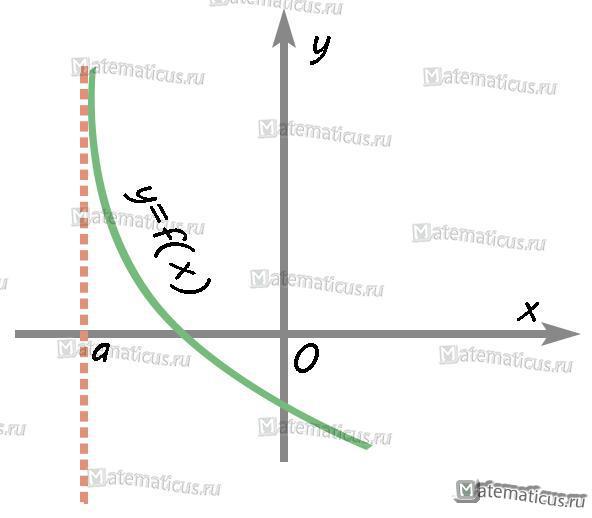 График вертикальные асимптоты